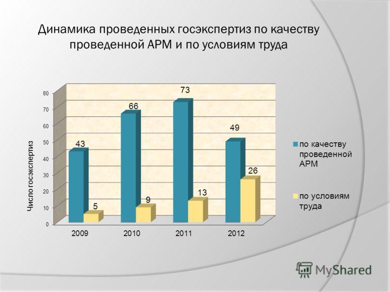 Динамика проведенных госэкспертиз по качеству проведенной АРМ и по условиям труда