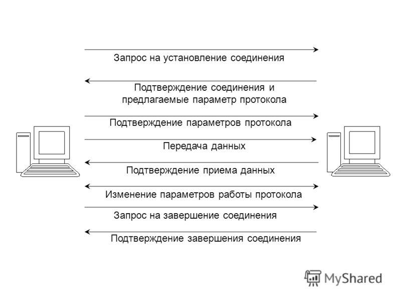 Запрос на установление соединения Подтверждение соединения и предлагаемые параметр протокола Подтверждение параметров протокола Передача данных Подтверждение приема данных Изменение параметров работы протокола Запрос на завершение соединения Подтверж