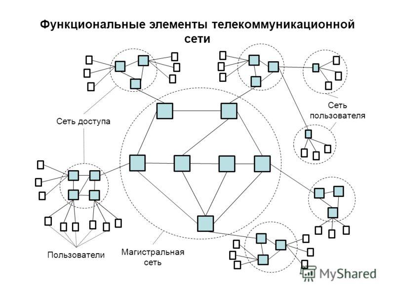 Магистральная сеть Сеть доступа Пользователи Сеть пользователя Функциональные элементы телекоммуникационной сети