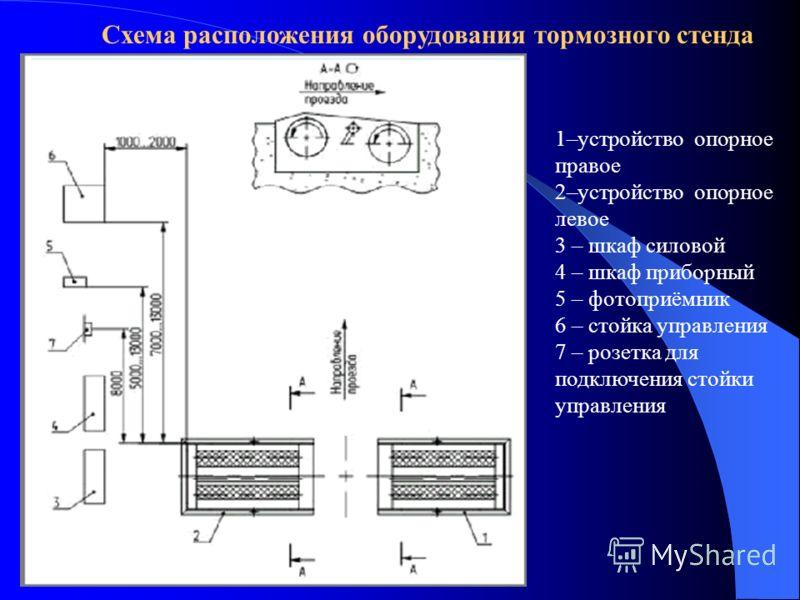 Схема расположения оборудования тормозного стенда 1–устройство опорное правое 2–устройство опорное левое 3 – шкаф силовой 4 – шкаф приборный 5 – фотоприёмник 6 – стойка управления 7 – розетка для подключения стойки управления