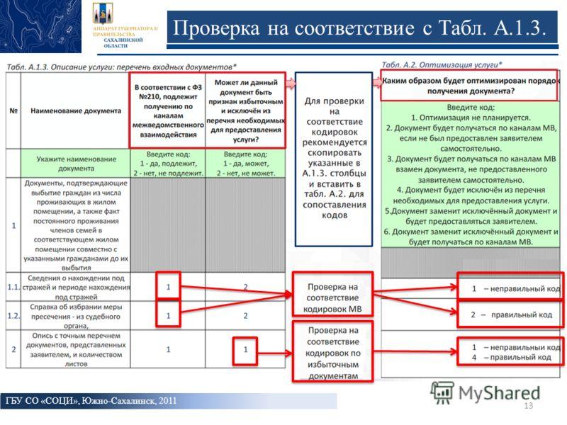13 Проверка на соответствие с Табл. А.1.3. ГБУ СО «СОЦИ», Южно-Сахалинск, 2011