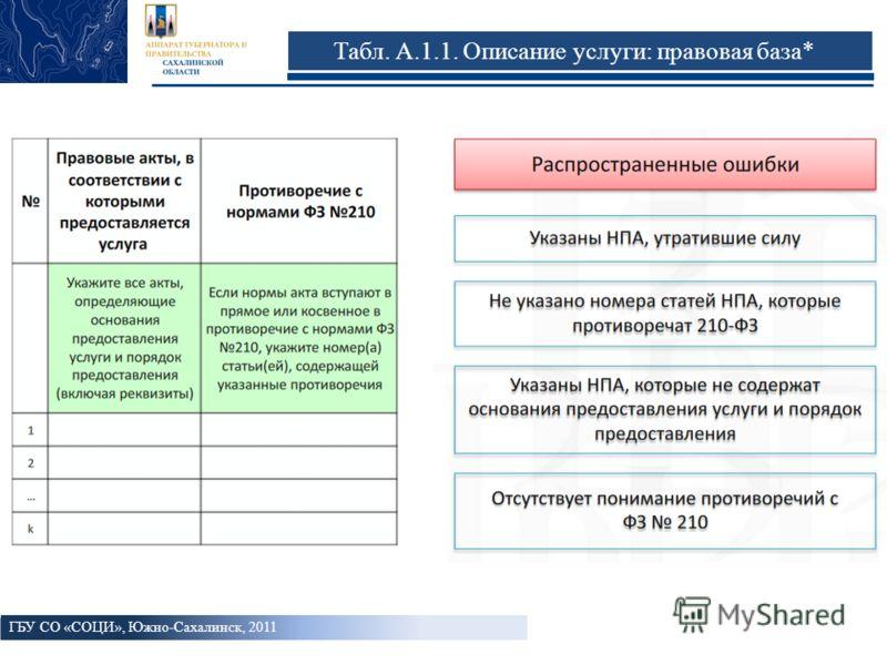 Табл. А.1.1. Описание услуги: правовая база* ГБУ СО «СОЦИ», Южно-Сахалинск, 2011