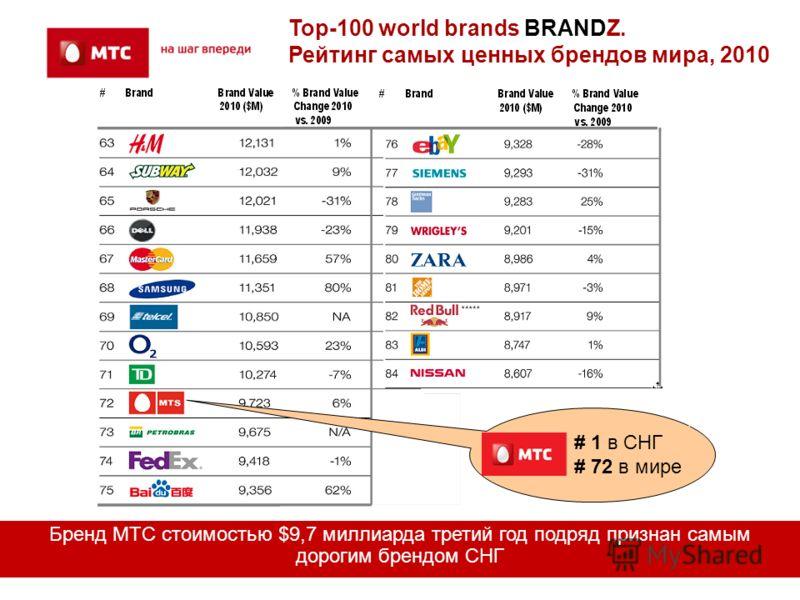 Top-100 world brands BRANDZ. Рейтинг самых ценных брендов мира, 2010 Бренд МТС стоимостью $9,7 миллиарда третий год подряд признан самым дорогим брендом СНГ # 1 в СНГ # 72 в мире
