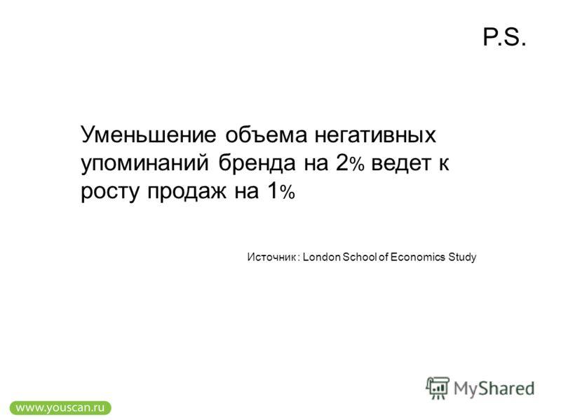 Уменьшение объема негативных упоминаний бренда на 2 % ведет к росту продаж на 1 % Источник : London School of Economics Study P.S.