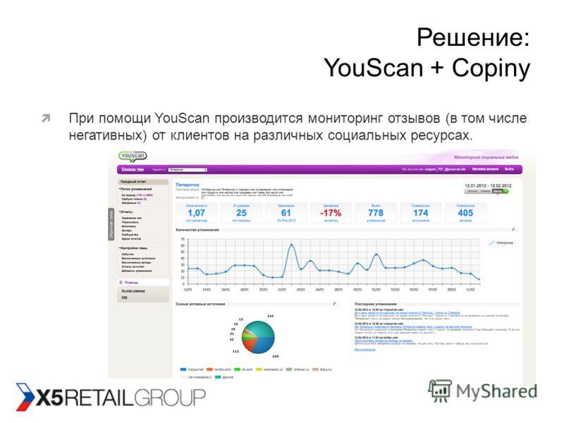 Решение: YouScan + Copiny При помощи YouScan производится мониторинг отзывов (в том числе негативных) от клиентов на различных социальных ресурсах.