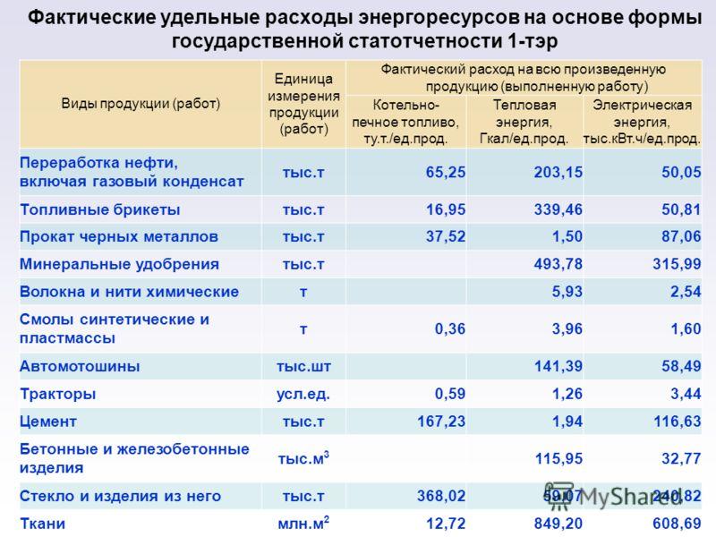 Фактические удельные расходы энергоресурсов на основе формы государственной статотчетности 1-тэр Виды продукции (работ) Единица измерения продукции (работ) Фактический расход на всю произведенную продукцию (выполненную работу) Котельно- печное топлив