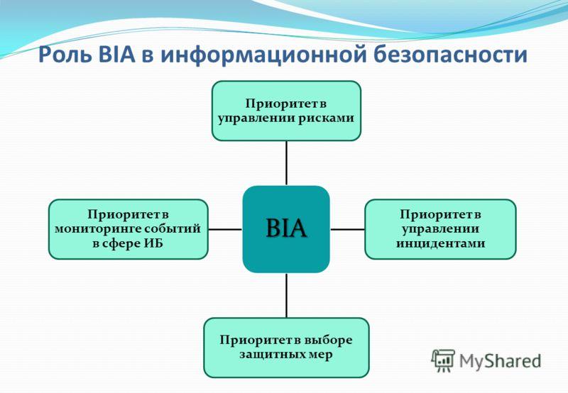 BIA Приоритет в управлении рисками Приоритет в управлении инцидентами Приоритет в выборе защитных мер Приоритет в мониторинге событий в сфере ИБ Роль BIA в информационной безопасности