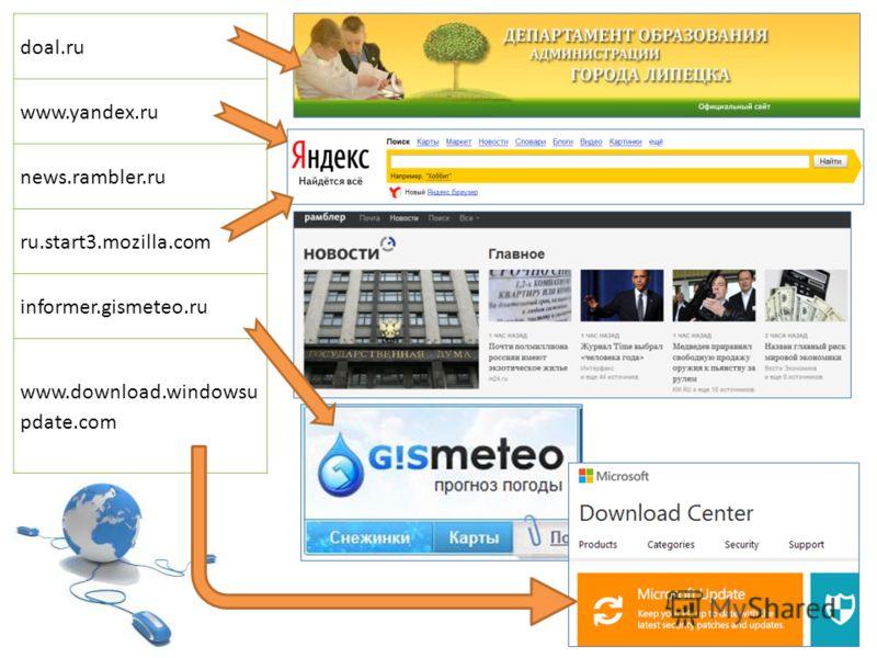 doal.ru www.yandex.ru news.rambler.ru ru.start3.mozilla.com informer.gismeteo.ru www.download.windowsu pdate.com