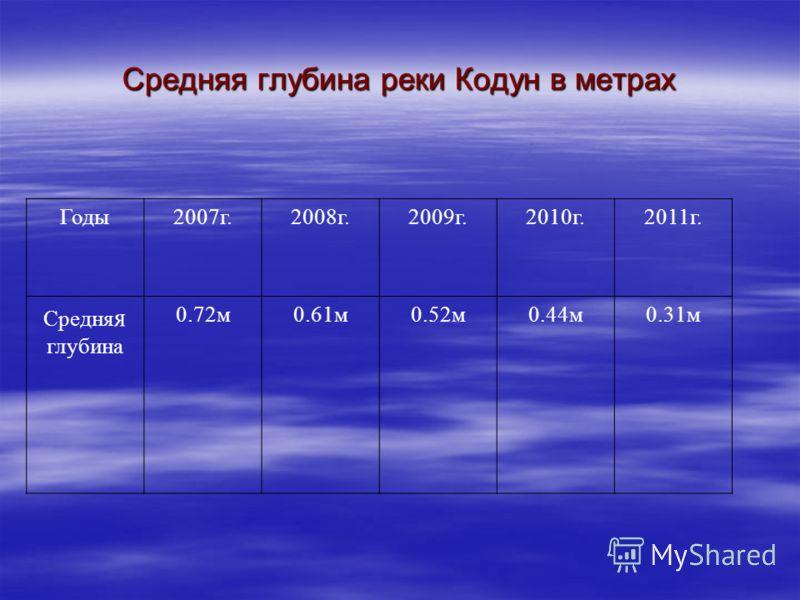 Средняя глубина реки Кодун в метрах Годы2007г.2008г.2009г.2010г.2011г. Средня я глубина 0.72м0.61м0.52м0.44м0.31м