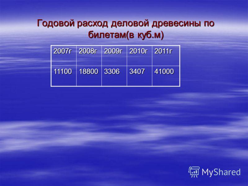Годовой расход деловой древесины по билетам(в куб.м) 2007г2008г2009г2010г2011г 11100188003306340741000