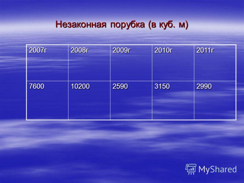 Незаконная порубка (в куб. м) 2007г2008г2009г2010г2011г 760010200259031502990