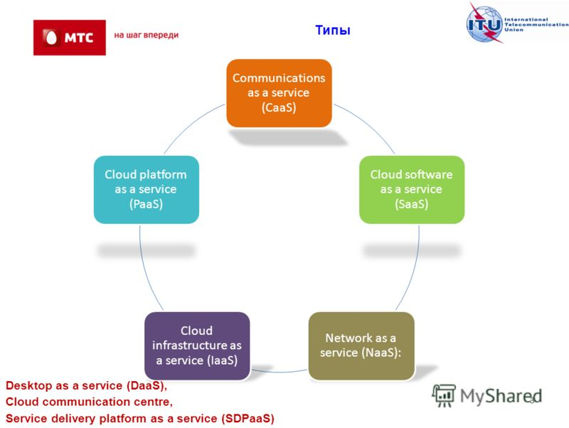 3 Типы Communications as a service (CaaS) Cloud software as a service (SaaS) Network as a service (NaaS): Cloud infrastructure as a service (IaaS) Cloud platform as a service (PaaS) Desktop as a service (DaaS), Cloud communication centre, Service del