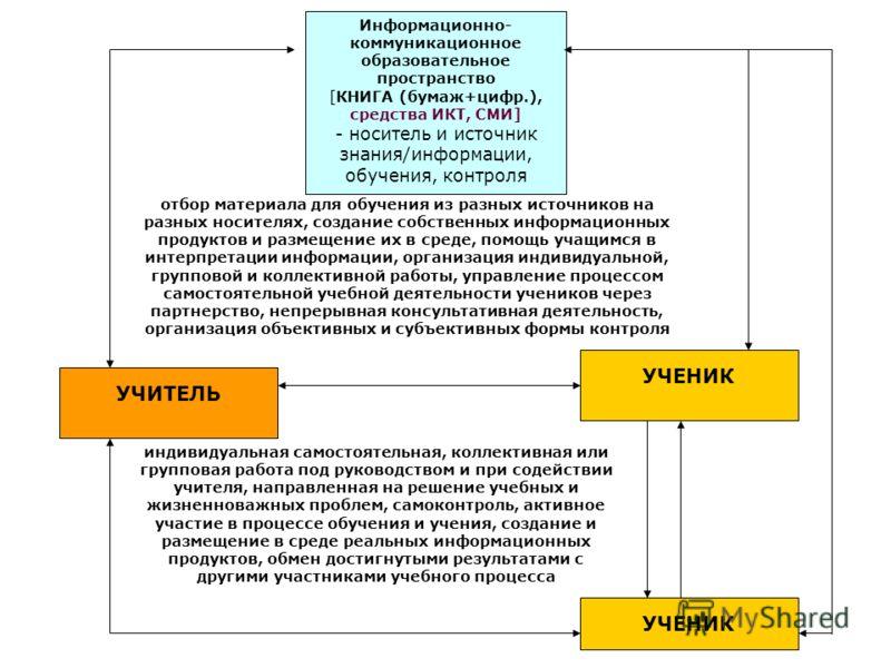 отбор материала для обучения из разных источников на разных носителях, создание собственных информацииионных продуктов и размещение их в среде, помощь учащимся в интерпретации информацииии, организация индивидуальной, групповой и коллективной работы,