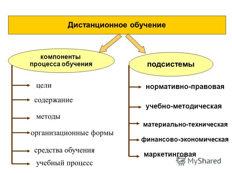 Дистанционное обучение компоненты процесса обучения подсистемы средства обучения цели содержание методы организационные формы учебно-методическая материально-техническая финансово-экономическая маркетинговая нормативно-правовая учебный процесс