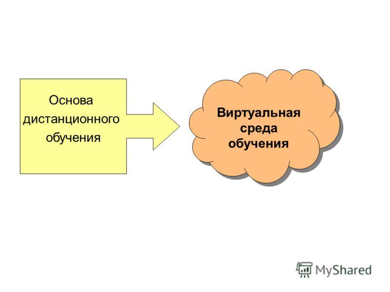 Основа дистанционного обучения Виртуальная среда обучения