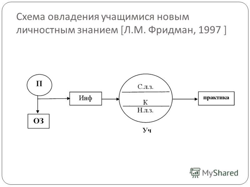 Схема овладения учащимися новым личностным знанием [ Л. М. Фридман, 1997 ]