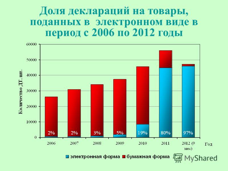 Доля деклараций на товары, поданных в электронном виде в период с 2006 по 2012 годы