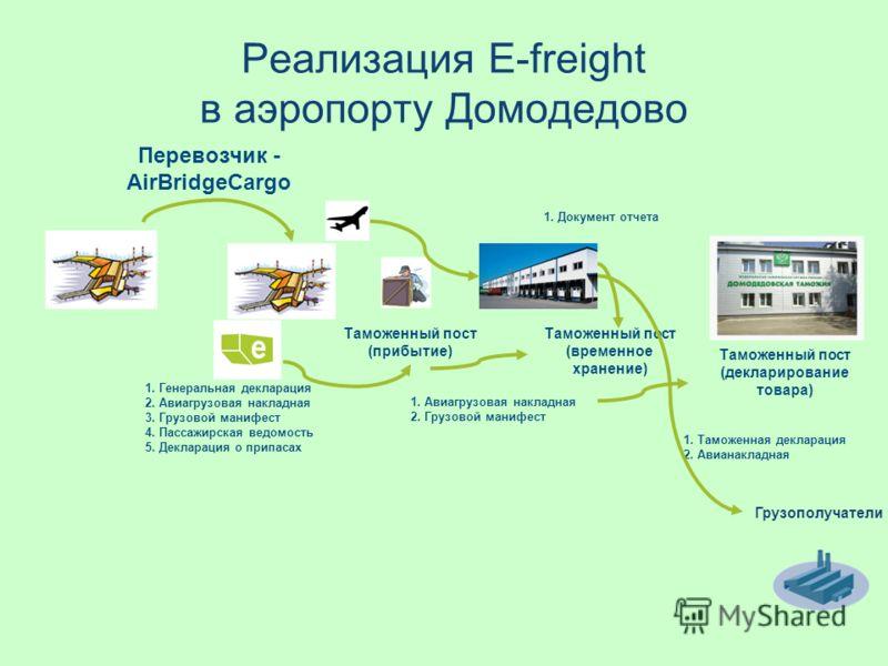 Реализация E-freight в аэропорту Домодедово Таможенный пост (прибытие) Перевозчик - AirBridgeCargo 1. Генеральная декларация 2. Авиагрузовая накладная 3. Грузовой манифест 4. Пассажирская ведомость 5. Декларация о припасах Таможенный пост (временное