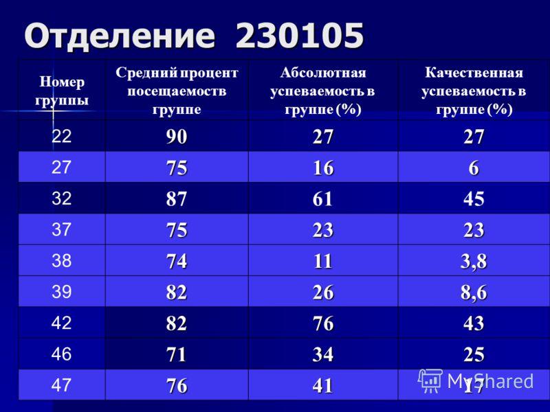 15 Отделение 230105 Номер группы Средний процент посещаемоств группе Абсолютная успеваемость в группе (%) Качественная успеваемость в группе (%) 22902727 2775166 32 876145 37752323 3874113,8 3982268,6 42827643 46713425 47764117