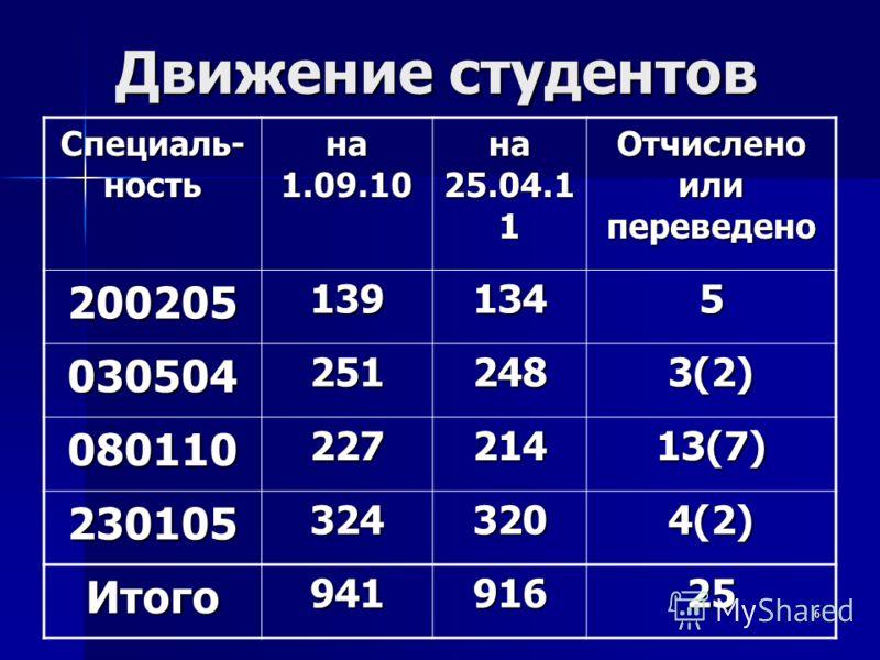 6 Движение студентов Специаль- ность на 1.09.10 на 25.04.1 1 Отчислено или переведено 2002051391345 0305042512483(2) 08011022721413(7) 2301053243204(2) Итого94191625