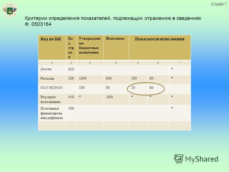 Слайд 7 Критерии определения показателей, подлежащих отражению в сведениях Ф. 0503164 Код по БК Ко д стр ок и Утвержденн ые бюджетные назначения Исполнено Показатели исполнения 1234567 Доходы 010* Расходы 200100080020080* 0113 0020410100802080 Резуль