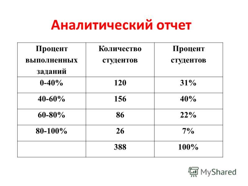 Аналитический отчет Процент выполненных заданий Количество студентов Процент студентов 0-40%12031% 40-60%15640% 60-80%8622% 80-100%267% 388100%