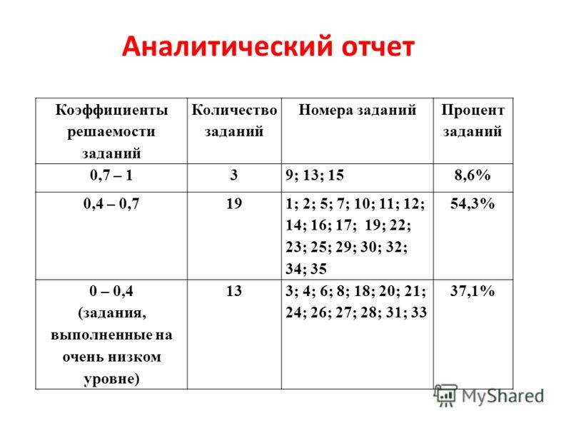 Аналитический отчет Коэффициенты решаемости заданий Количество заданий Номера заданий Процент заданий 0,7 – 139; 13; 158,6% 0,4 – 0,719 1; 2; 5; 7; 10; 11; 12; 14; 16; 17; 19; 22; 23; 25; 29; 30; 32; 34; 35 54,3% 0 – 0,4 (задания, выполненные на очен