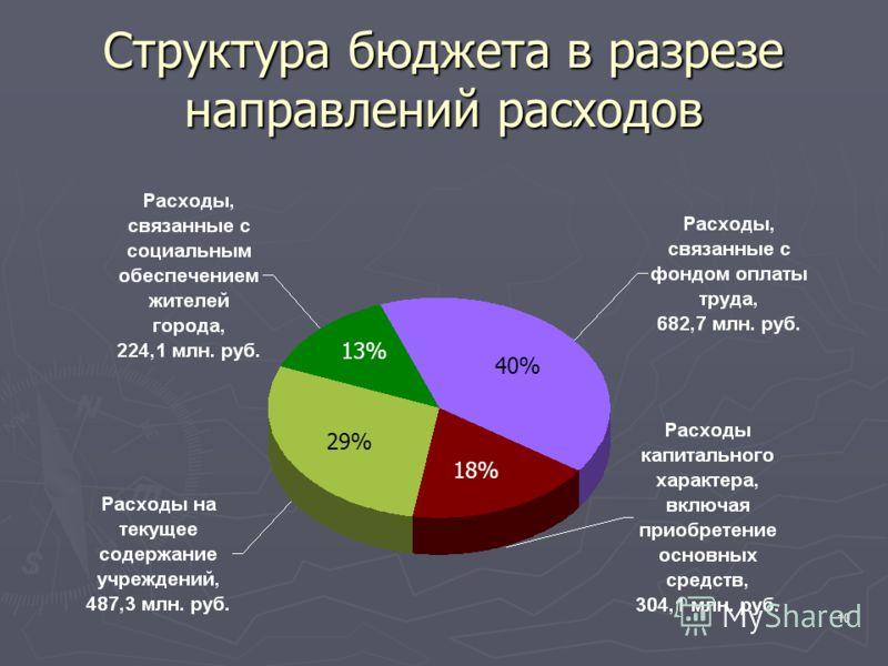 10 Структура бюджета в разрезе направлений расходов 40% 29% 13% 18%