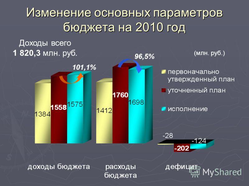 3 Изменение основных параметров бюджета на 2010 год 101,1% 96,5%96,5% Доходы всего 1 820,3 млн. руб. (млн. руб.)