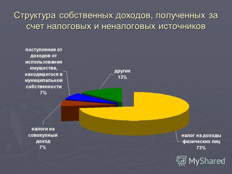 5 Структура собственных доходов, полученных за счет налоговых и неналоговых источников