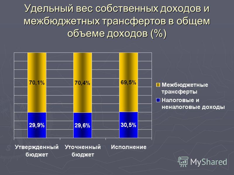 7 Удельный вес собственных доходов и межбюджетных трансфертов в общем объеме доходов (%)
