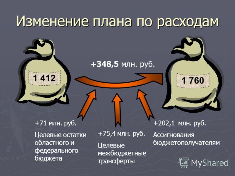 8 Изменение плана по расходам +348,5 млн. руб. +71 млн. руб. Целевые остатки областного и федерального бюджета +75,4 млн. руб. Целевые межбюджетные трансферты +202,1 млн. руб. Ассигнования бюджетополучателям 1 412 1 760