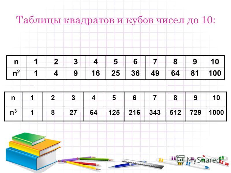 Таблицы квадратов и кубов чисел до 10: n12345678910 n3n3 1827641252163435127291000 n12345678910 n2n2 149162536496481100