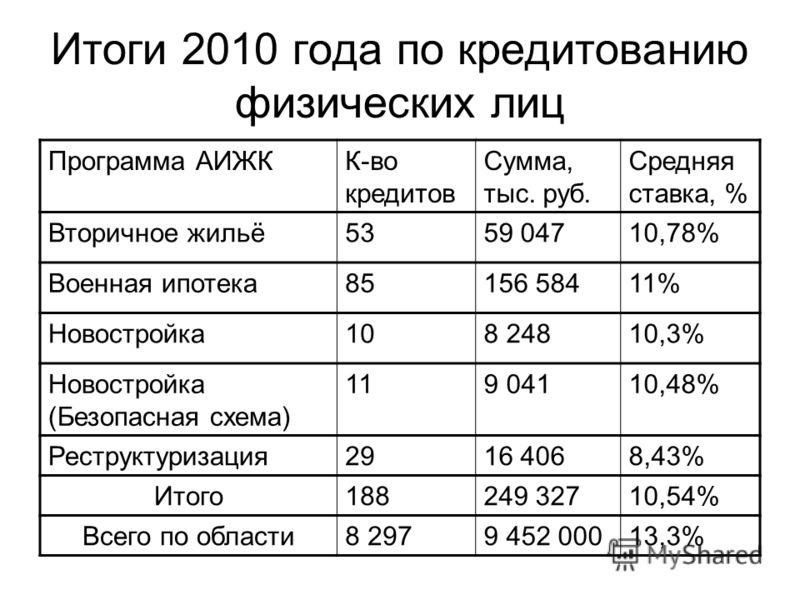 Итоги 2010 года по кредитованию физических лиц Программа АИЖКК-во кредитов Сумма, тыс. руб. Средняя ставка, % Вторичное жильё5359 04710,78% Военная ипотека85156 58411% Новостройка108 24810,3% Новостройка (Безопасная схема) 119 04110,48% Реструктуриза