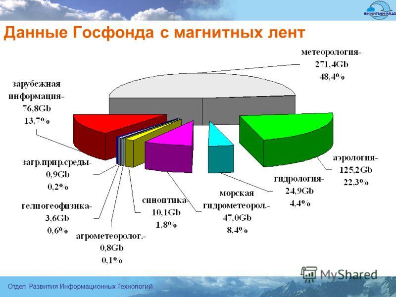 Отдел Развития Информационных Технологий Данные Госфонда с магнитных лент