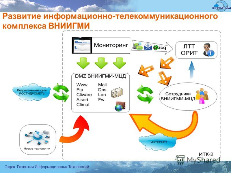 Отдел Развития Информационных Технологий Развитие информационно-телекоммуникационного комплекса ВНИИГМИ