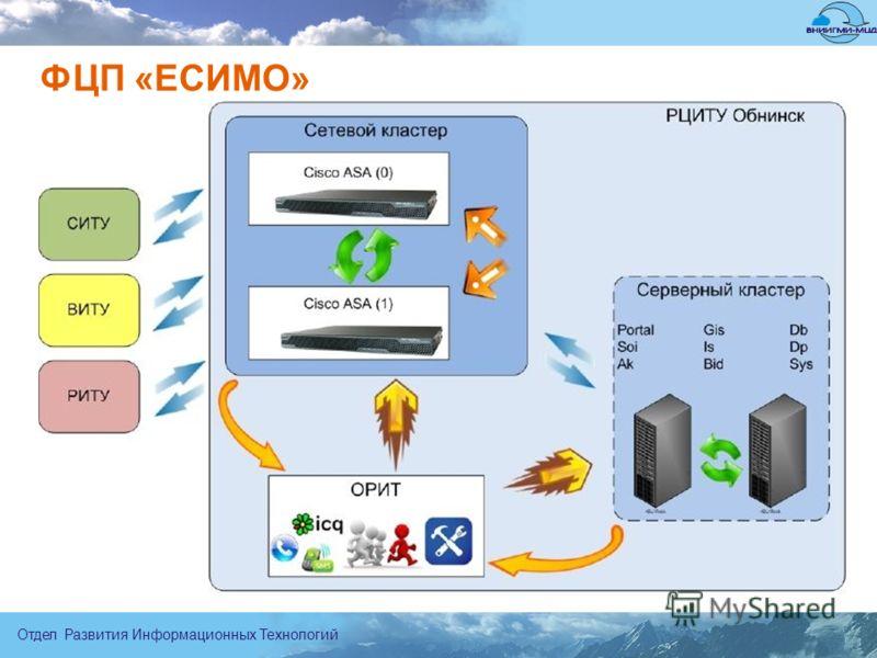 Отдел Развития Информационных Технологий ФЦП «ЕСИМО»