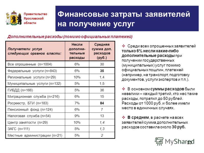 23 Финансовые затраты заявителей на получение услуг Правительство Ярославской области Получатели услуг следующих органов власти: Несли дополни- тельные расходы Средняя сумма доп. расходов (руб.) Все опрошенные (n=1004)6%30 Федеральные услуги (n=843)6