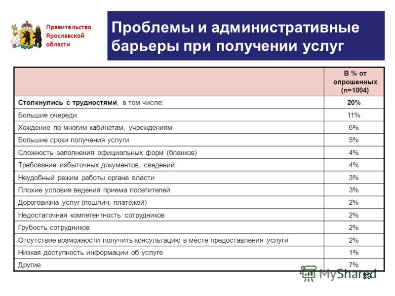 39 Проблемы и административные барьеры при получении услуг Правительство Ярославской области В % от опрошенных (n=1004) Столкнулись с трудностями, в том числе:20% Большие очереди11% Хождение по многим кабинетам, учреждениям6% Большие сроки получения