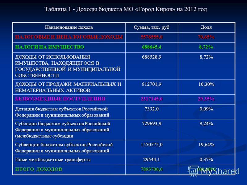 Таблица 1 - Доходы бюджета МО «Город Киров» на 2012 год Наименование дохода Сумма, тыс. руб Доля НАЛОГОВЫЕ И НЕНАЛОГОВЫЕ ДОХОДЫ 5576555,070,65% НАЛОГИ НА ИМУЩЕСТВО 688645,48,72% ДОХОДЫ ОТ ИСПОЛЬЗОВАНИЯ ИМУЩЕСТВА, НАХОДЯЩЕГОСЯ В ГОСУДАРСТВЕННОЙ И МУНИ