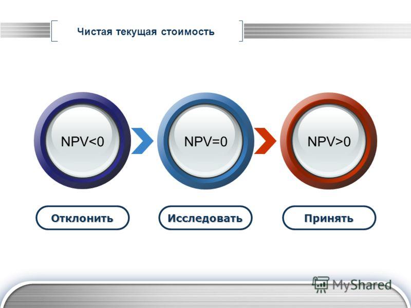 Чистая текущая стоимость ОтклонитьИсследоватьПринять NPV0