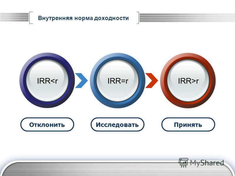 Внутренняя норма доходности ОтклонитьИсследоватьПринять IRRr