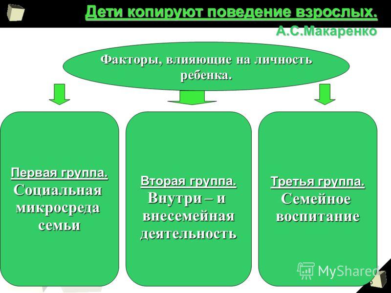 6 Дети копируют поведение взрослых. А.С.Макаренко Факторы, влияющие на личность ребенка. Первая группа. Социальнаямикросредасемьи Вторая группа. Внутри – и внесемейнаядеятельность Третья группа. Семейноевоспитание