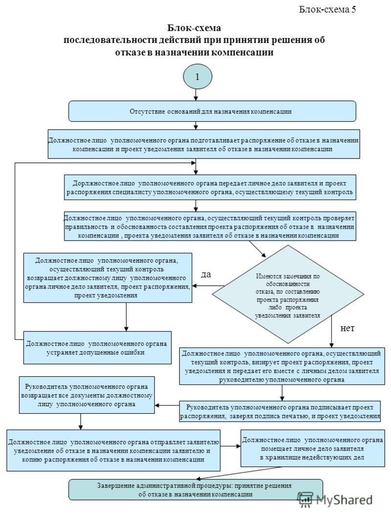Блок-схема последовательности действий при принятии решения об отказе в назначении компенсации Отсутствие оснований для назначения компенсации Дорлжностное лицо уполномоченного органа передает личное дело заявителя и проект распоряжения специалисту у