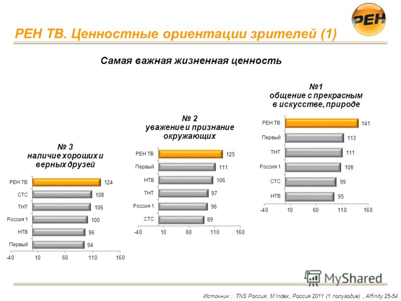 РЕН ТВ. Ценностные ориентации зрителей (1) Источник : TNS Россия, MIndex, Россия 2011 (1 полугодие), Affinity 25-54 Самая важная жизненная ценность