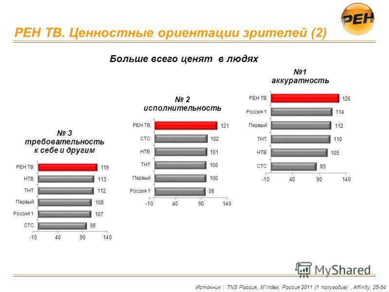 РЕН ТВ. Ценностные ориентации зрителей (2) Источник : TNS Россия, MIndex, Россия 2011 (1 полугодие), Affinity, 25-54 Больше всего ценят в людях