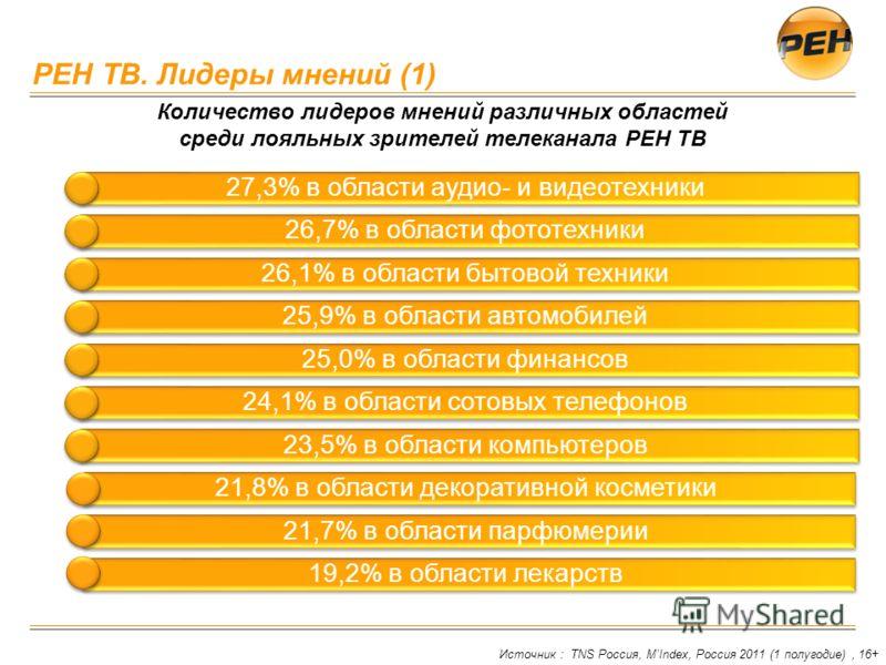 РЕН ТВ. Лидеры мнений (1) Источник : TNS Россия, MIndex, Россия 2011 (1 полугодие), 16+ Количество лидеров мнений различных областей среди лояльных зрителей телеканала РЕН ТВ 27,3% в области аудио- и видеотехники 26,7% в области фототехники 26,1% в о