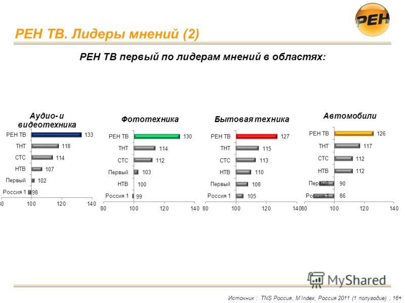 РЕН ТВ. Лидеры мнений (2) Источник : TNS Россия, MIndex, Россия 2011 (1 полугодие), 16+ РЕН ТВ первый по лидерам мнений в областях: