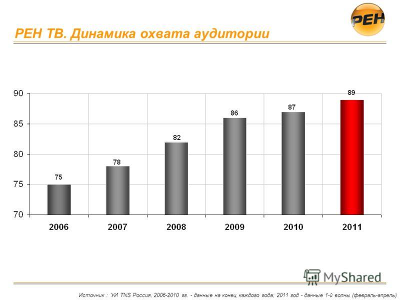 РЕН ТВ. Динамика охвата аудитории Источник : УИ TNS Россия, 2006-2010 гг. - данные на конец каждого года; 2011 год - данные 1-й волны (февраль-апрель)