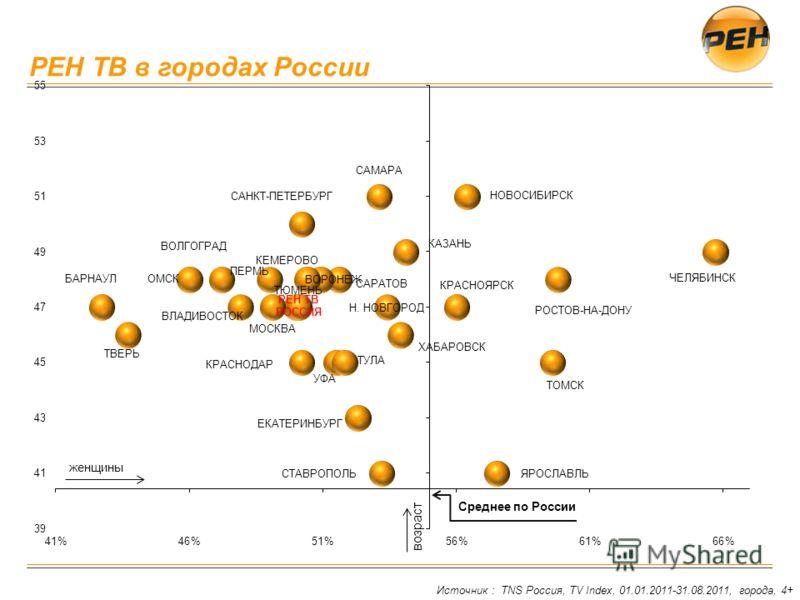 РЕН ТВ в городах России Источник : TNS Россия, TV Index, 01.01.2011-31.08.2011, города, 4+